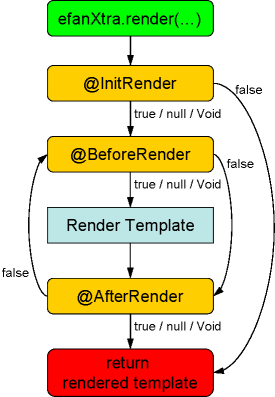 efanXtra Component Lifecycle